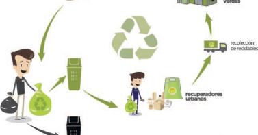reciclario
